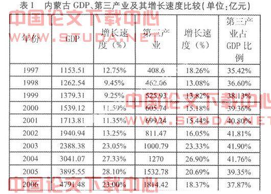 gdp论文_财政收入指标论文,GDP质量的优化有关论文范文参考(3)