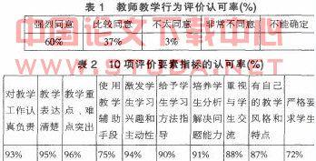 浅谈高校教师教学水平评价方法改革_浙江高校