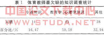 全国高校质量保障机构协作会【关于牡丹江市高校协作体内体育教师教学与科研状况调查分析】