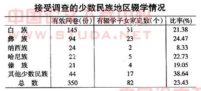 云南省少数民族地区农村家庭受教育水平现状及对策_少数民族地区发展现状