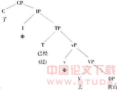 [从X-阶标理论对小句的分析看小句中枢说]X理论是谁