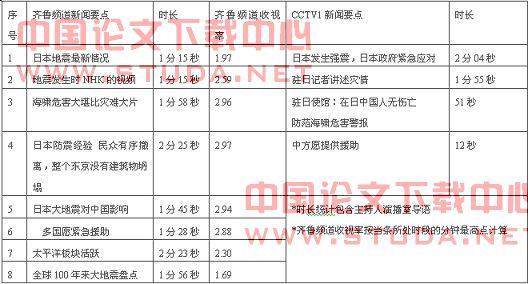 """日本大地震 差异化:地方台""""日本大地震""""的报道策略——以齐鲁电视台《一天零一夜》为例"""