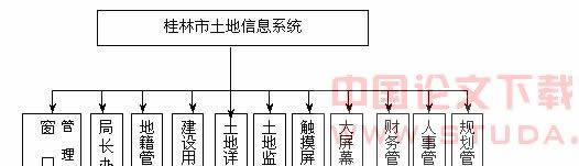 国土政务业务一体化信息系统应用研究|一体化信息系统
