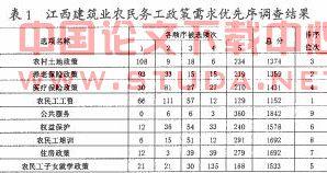 [中部地区农民工外出就业政策需求优先序—以江西建筑业375名农民工为例]
