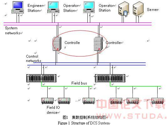 倍福嵌入式控制器的工作原理【工业现场嵌入式控制器软件的分析和设计】